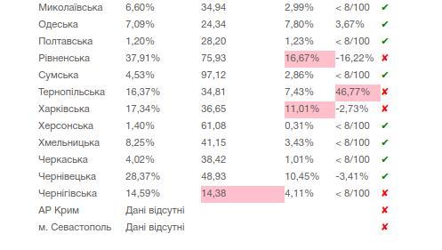 Показники для послаблення протиепідемічних заходів станом на 06.07.2020. Фото - 032.ua