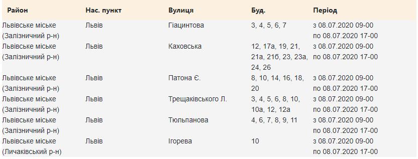 відключення світла у Львові 8 липня, loe.lviv.ua