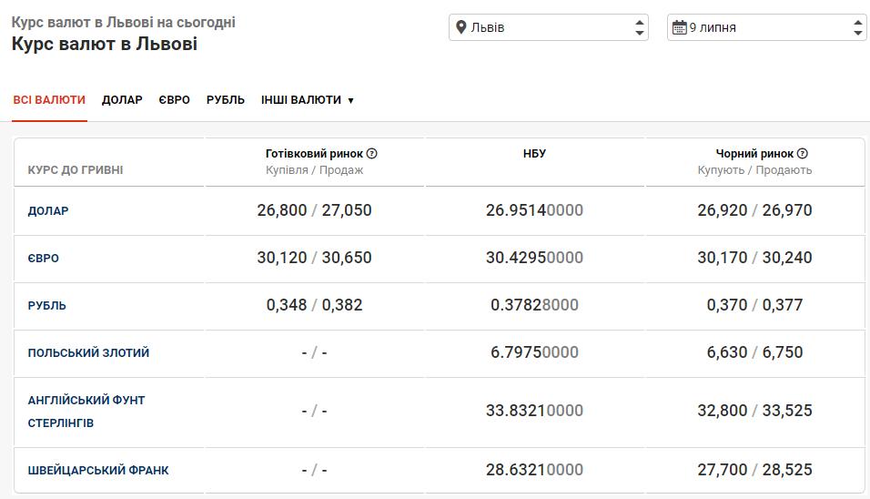 курс валют у банках Львова 9 липня