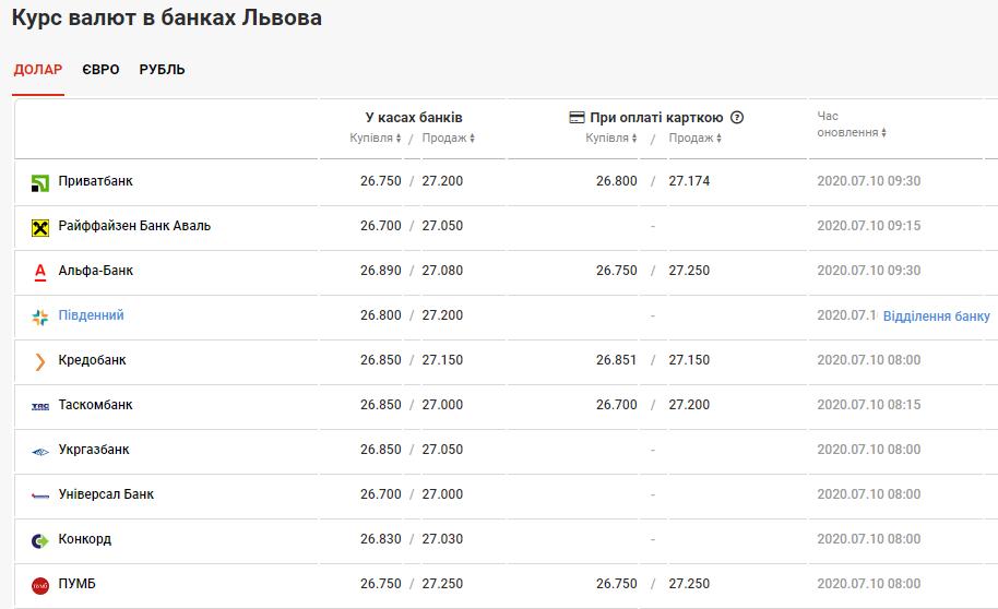 курс валют у банках Львова 10 липня