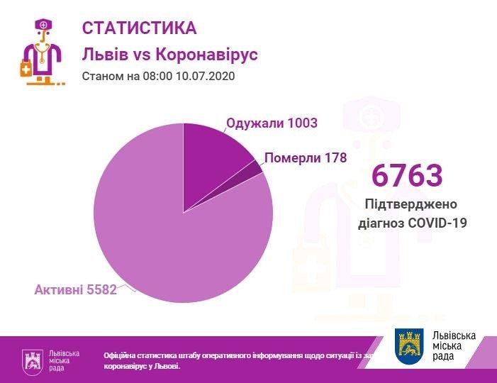 статистика коронавірусу у Львові та області 10 липня, city-adm.lviv.ua