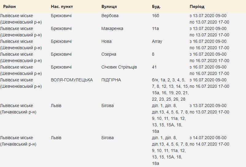 відключення світла у Львові 13-17 липня, loe.lviv.ua