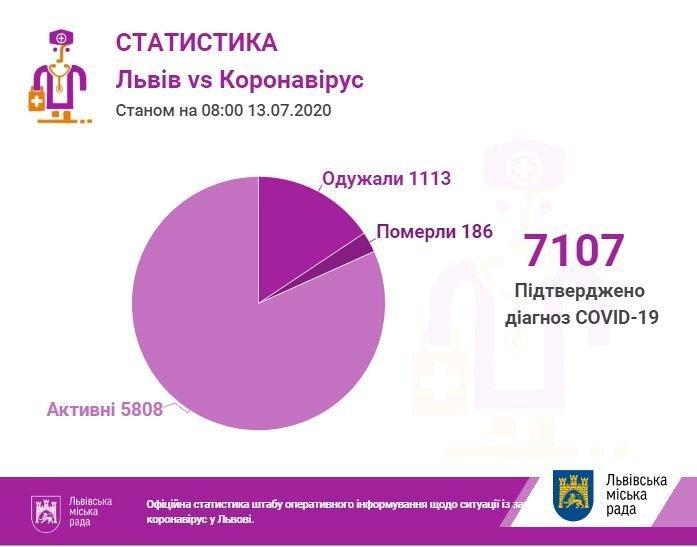 статистика коронавірусу