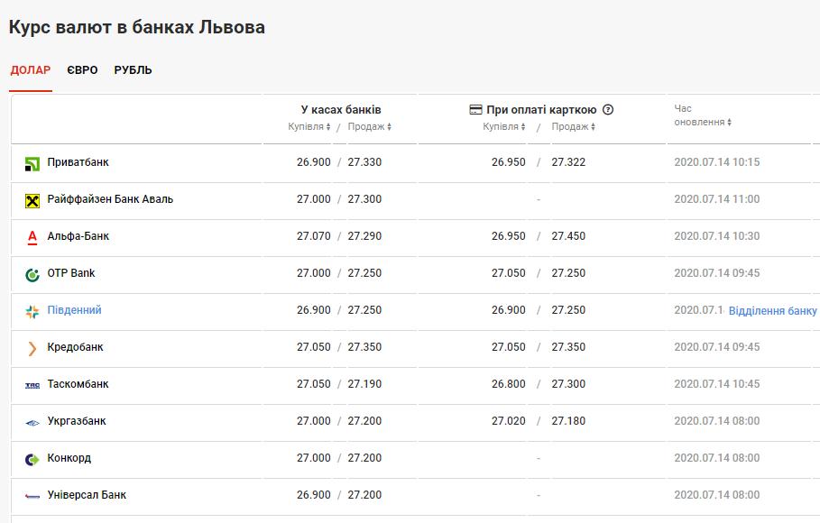 курс валют у Львові 14 липня