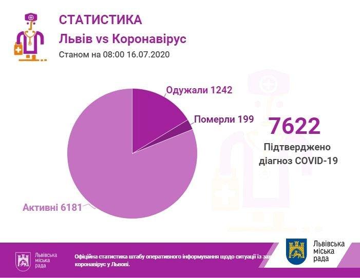 статистика коронавірусу у Львові 16 липня