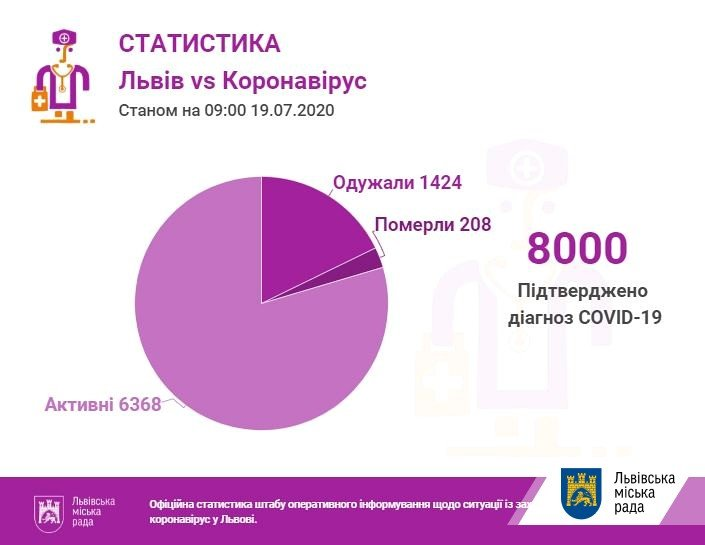 Фото: статистика захворюваності / пресслужба Львівської міської ради