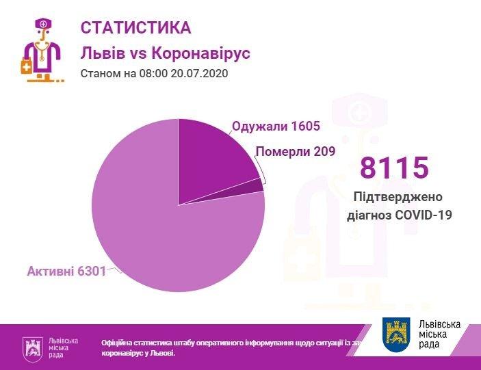 статистика коронавірусу, city-adm.lviv.ua