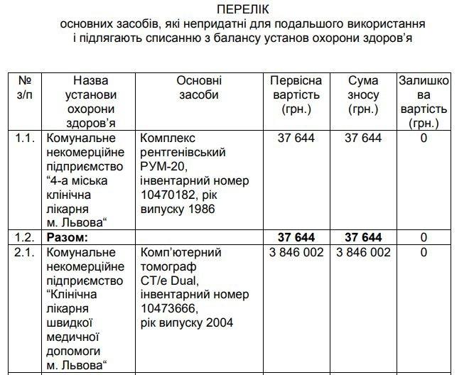 Перелік списаного майна, з ухвали ЛМР