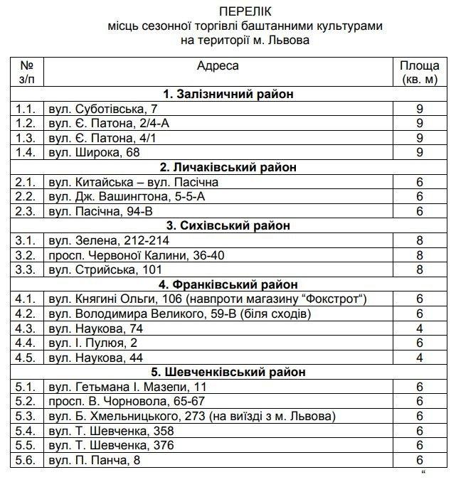 Перелік дозволених для торгівлі місць у Львові
