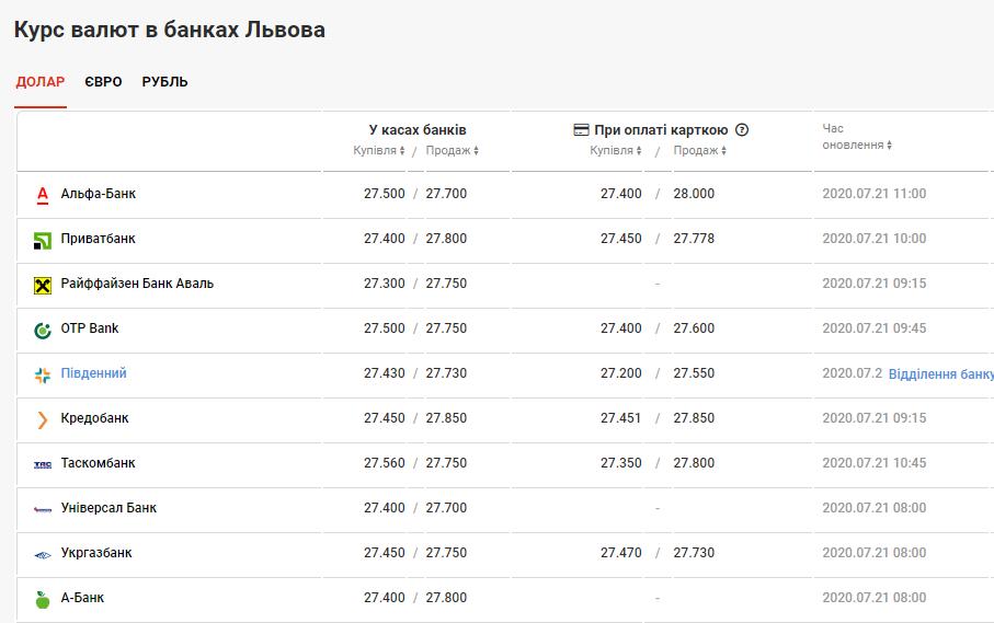 курс валют у Львові 21 липня