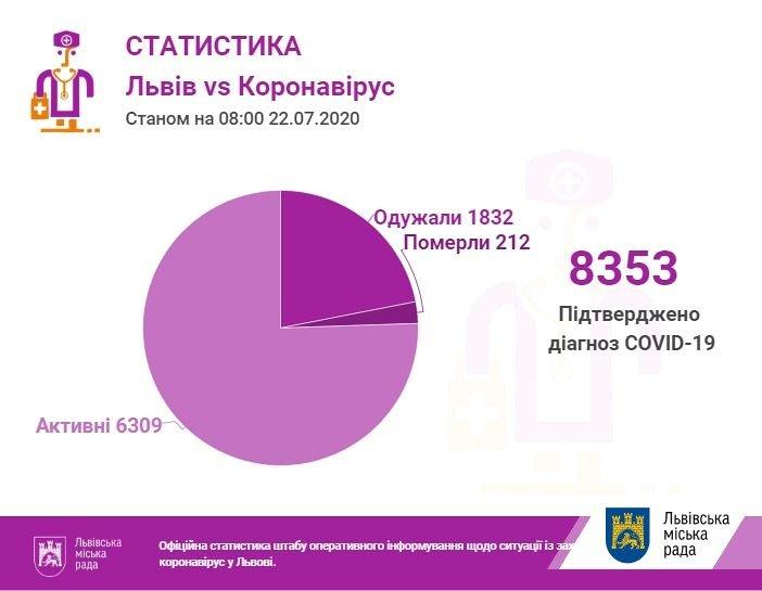 статистика коронавірусу, https://city-adm.lviv.ua