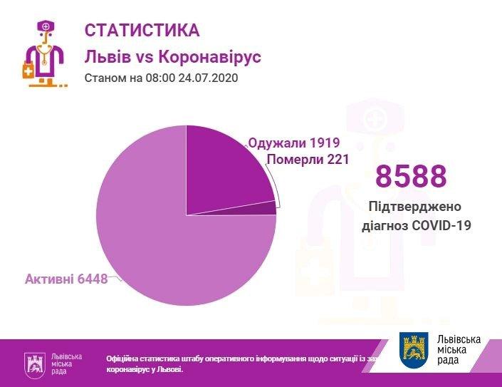Коронавірус у Львові та області: свіжа статистика за 24 липня, фото-1