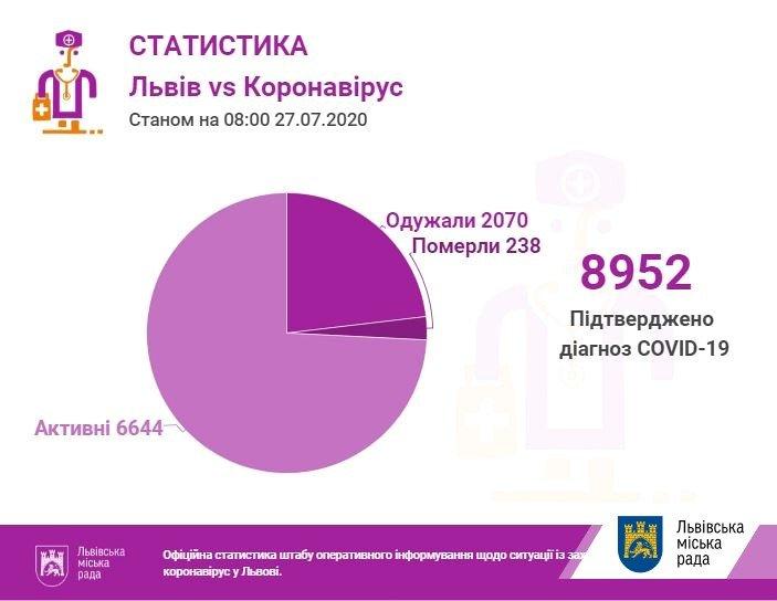 статистика коронавірусу у Львові