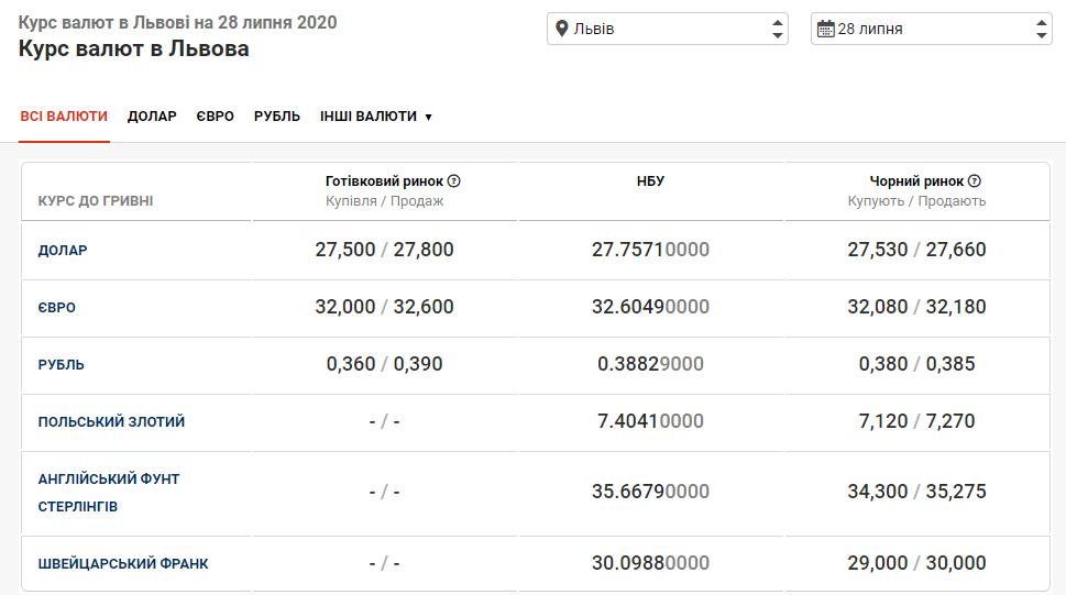 курс валют у банках Львова 28 липня