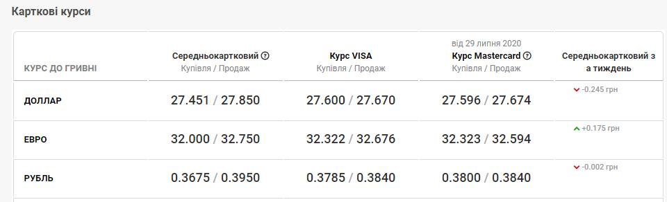 курс валют у банках Львова 30 липня