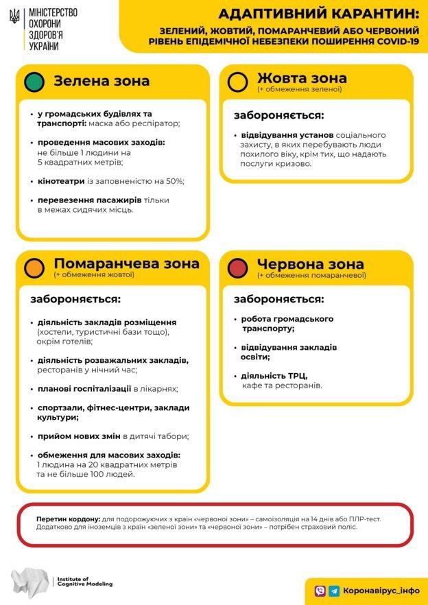 Обмеження, встановлені у різних зонах. Фото - МОЗ