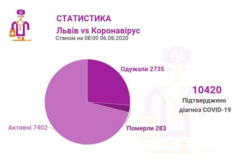 Статистика від Львівської міськради
