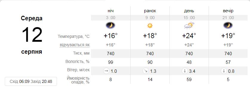 Фото: погода / ua.sinoptik.ua