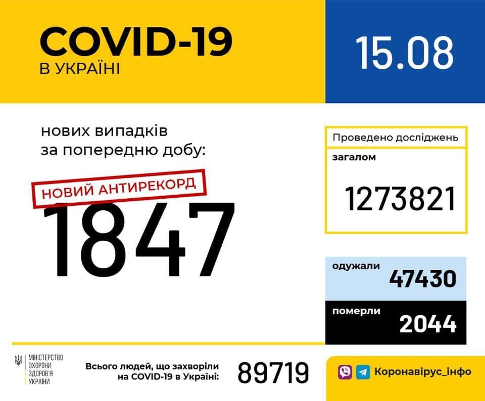 Статистика захворюваності на коронавірус за 15 серпня
