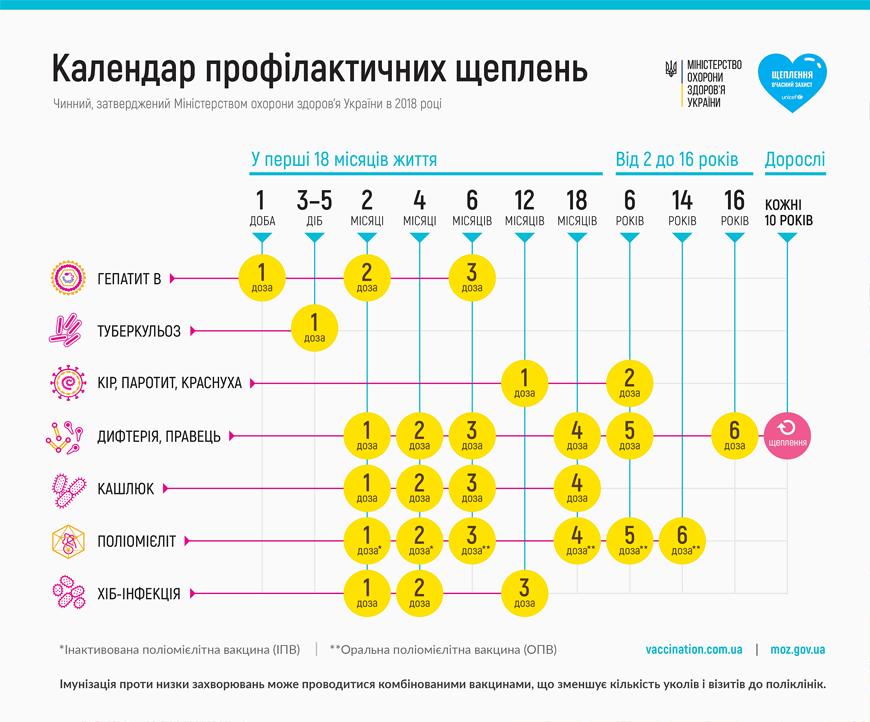 Календар щеплень МОЗ