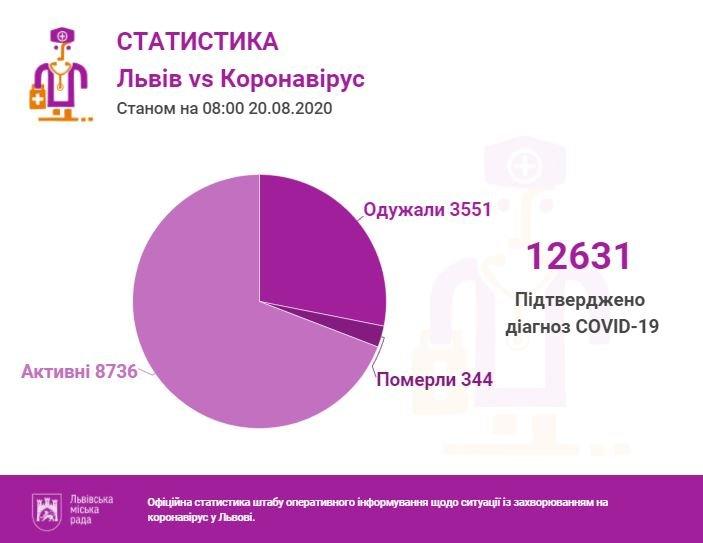 Статистика за 20 серпня
