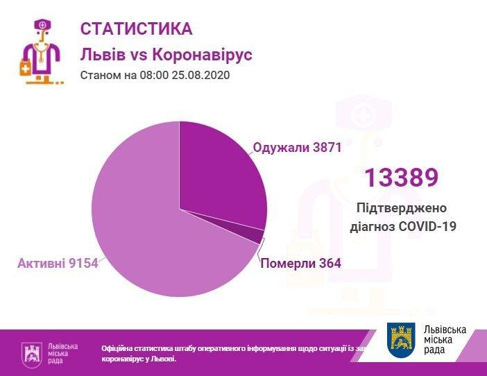 Фото: статистика захворюваності /пресслужба Львівської міськради