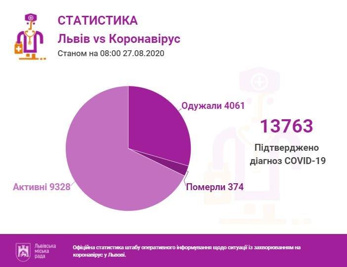 Статистика за 27 серпня