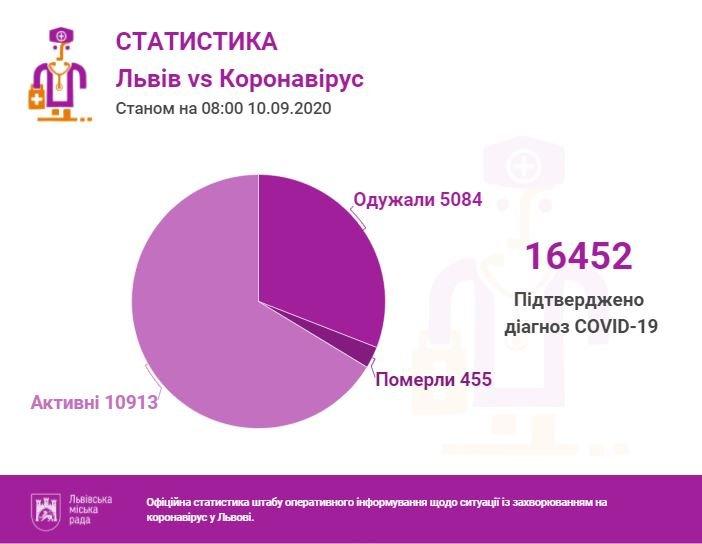 Статистика за 10 вересня