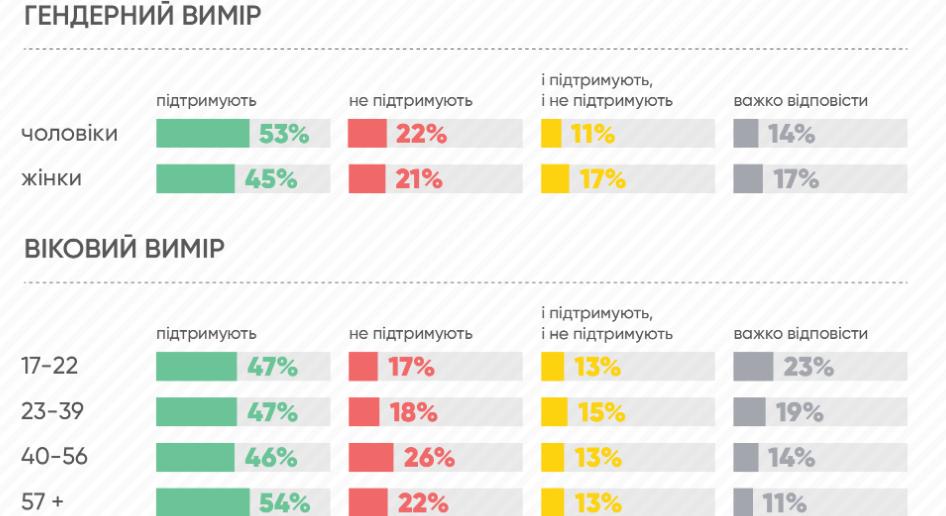 Львівська ОТГ, дослідження 2020