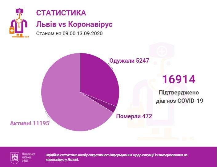 Статистика за 13 вересня від ЛМР