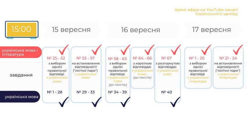 Графік ефірів УЦОЯО