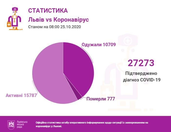 Статистика за 25 жовтня