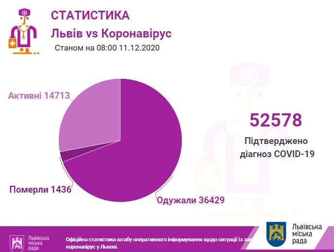 Статистика по Львову за 11 грудня, ЛМР