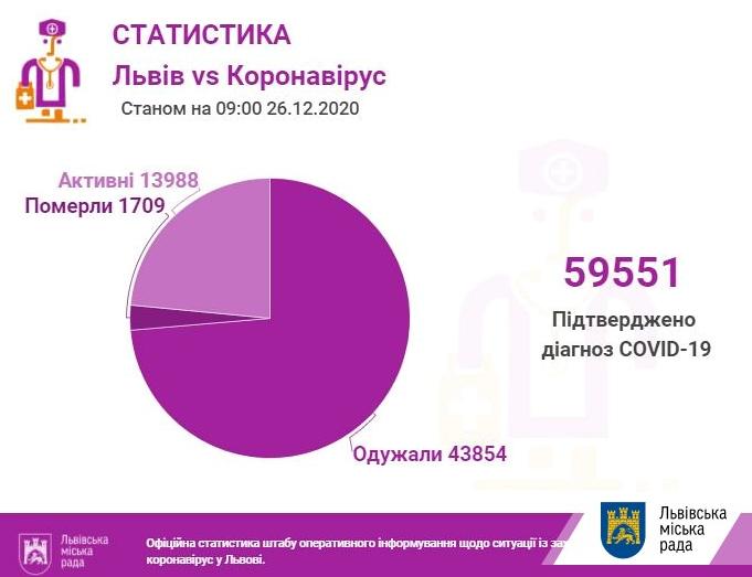 Коронавірус у Львові 26 грудня, ЛМР