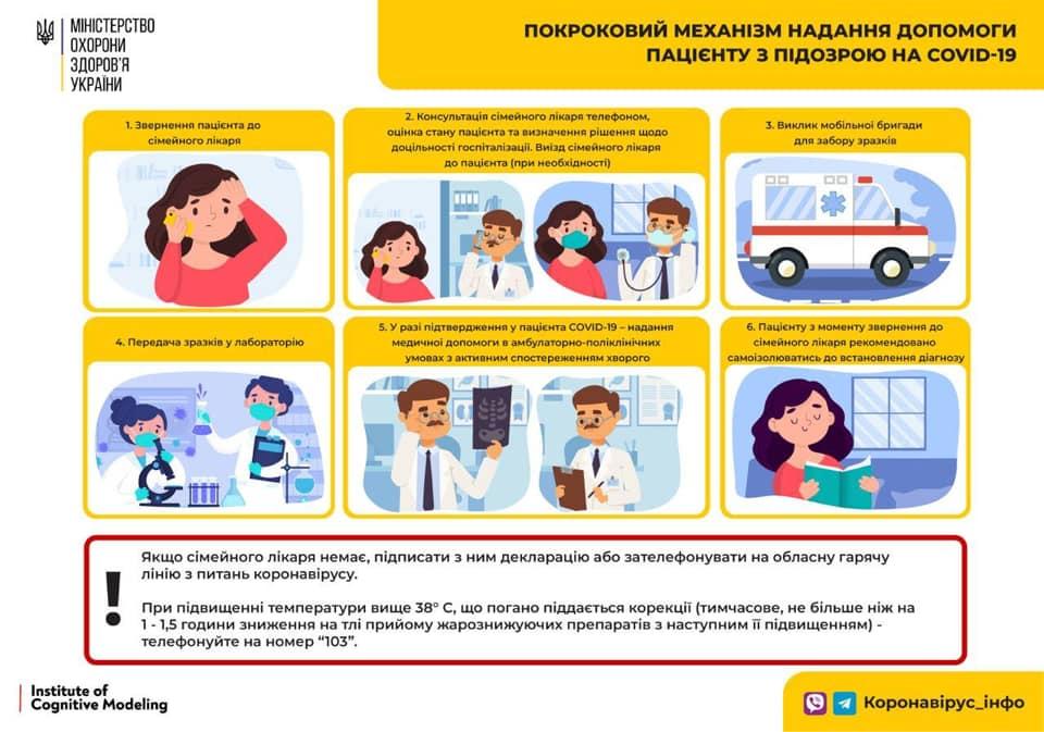 Механізм надання допомоги пацієнту з підозрою на коронавірус