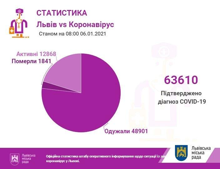 Ситуація з коронавірусом на Львівщині, Фото: ЛМР