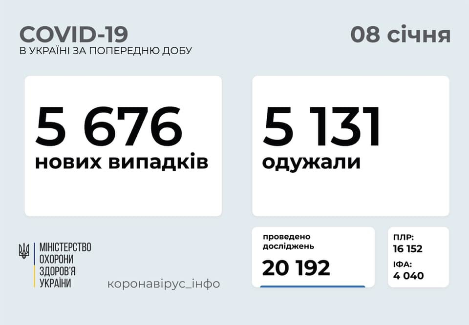 Статистика захворюваності на коронавірус в Україні, Фото: Міністерство охорони здоров'я, фейсбук