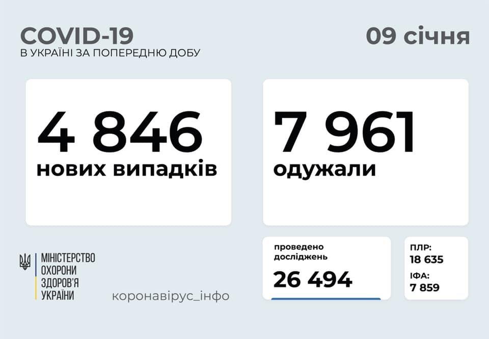 Статистика COVID, МОЗ