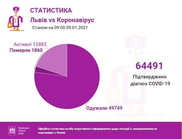 Статистика коронавірусу, Фото: ЛМР