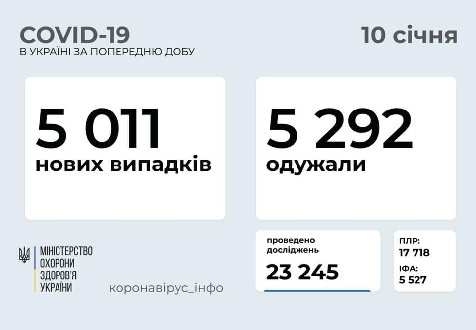 Статистика COVID, Фото: МОЗ