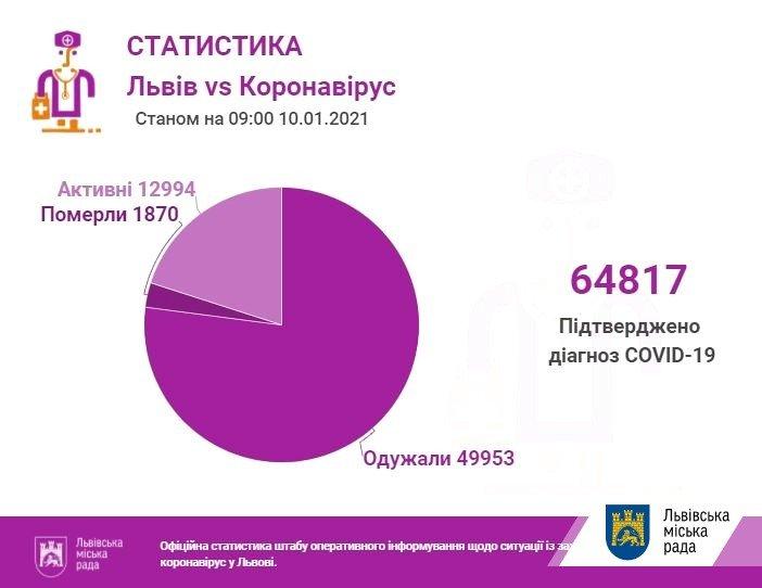 Статистика COVID на Львівщині, Фото: ЛМР