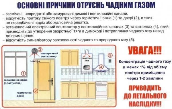 Через отруєння чадним газом на Яворівщині загинули мама з 3-річним сином, фото-1