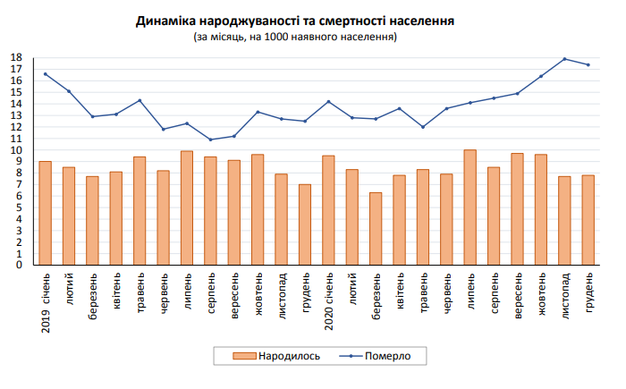 Динаміка народжуваності та смертності населення, Фото: обласне управління статистики