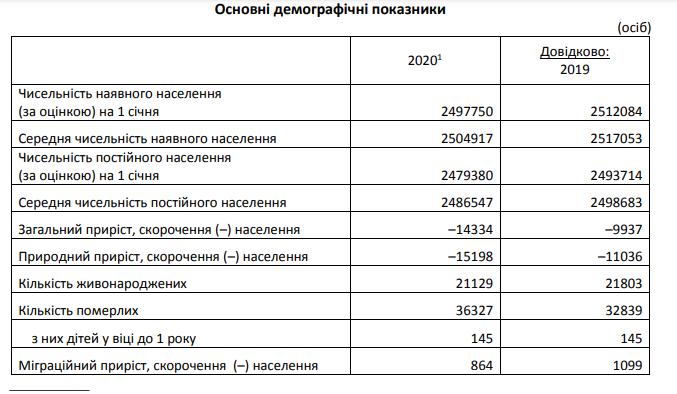 Основні демографічні показники, Фото: обласне управління статистики