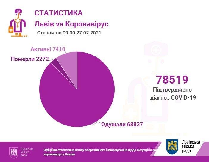 Кількість хворих на коронавірус на Львівщині 27 лютого, Фото - ЛМР