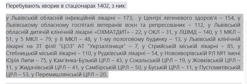Кількість госпіталізованих із діагнозом коронавірус у Львівській області, Фото: статистика пресслужби Львівської ОДА