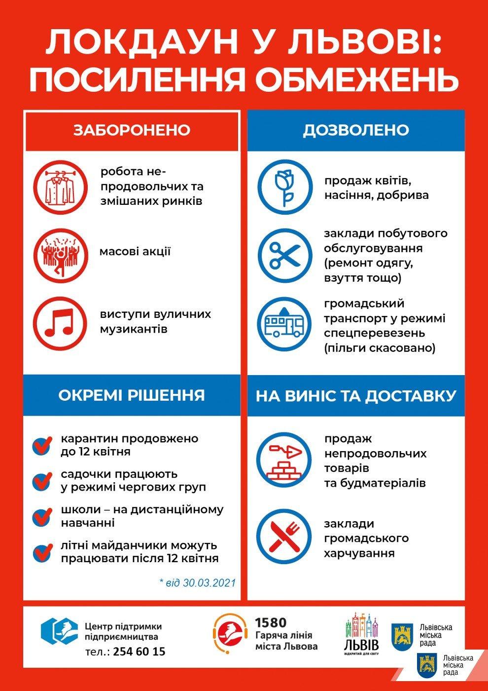 Посилення карантин у Львові, Фото: пресслужби Львівської міськради