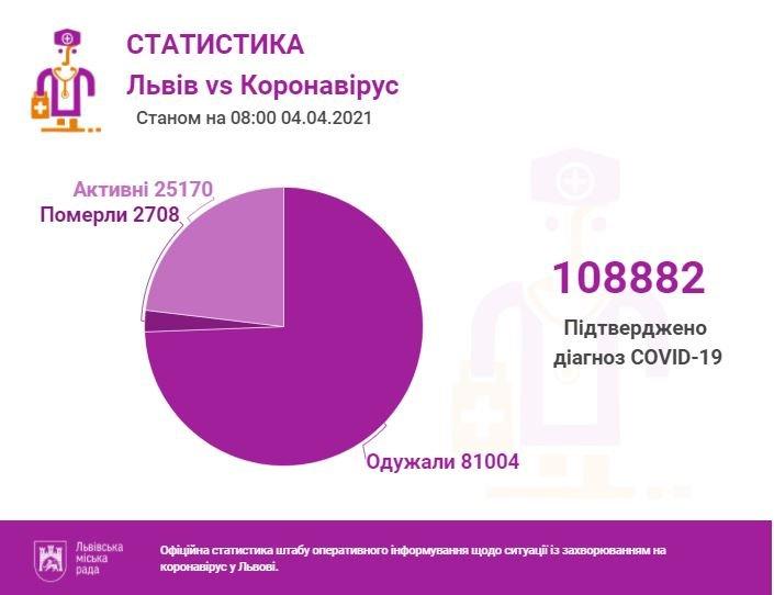 Статистика COVID