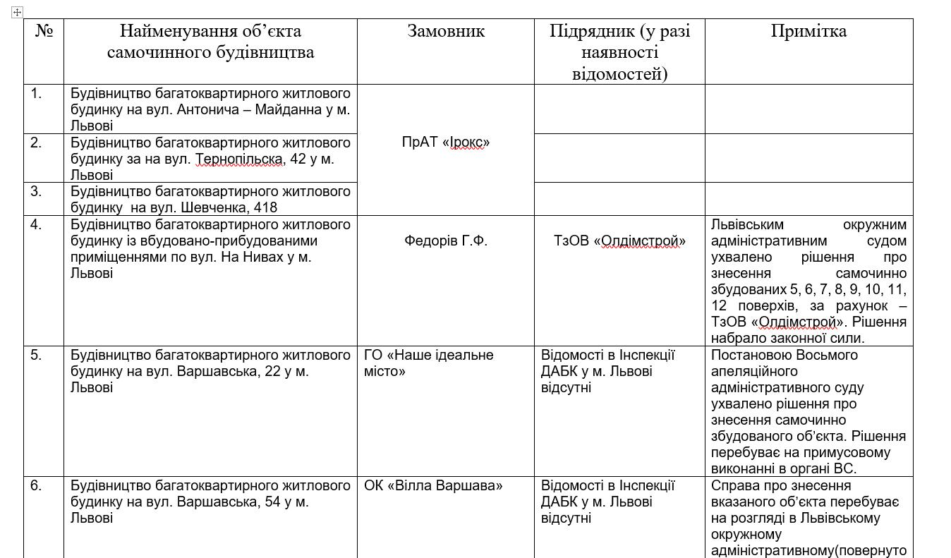 Список незаконних забудовників у Львові, Скріншот - 032