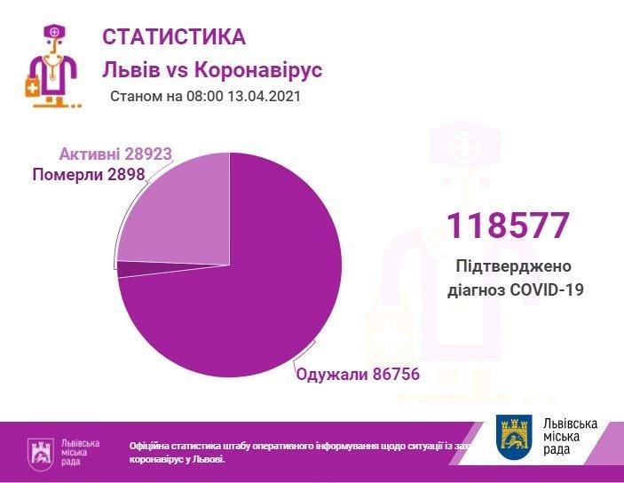 Кількість хворих на коронавірус на Львівщині станом на 13 квітня, Фото - ЛМР